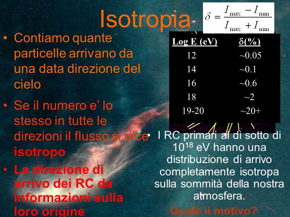 Isotropia La direzione di arrivo dei RC da informazioni sulla loro origine I RC primari al di sotto di 10 18 eV hanno una distribuzione di arrivo comp