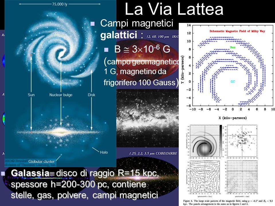 La Via Lattea Galassia disco di raggio R=15 kpc, spessore h=200-300 pc, contiene stelle, gas, polvere, campi magnetici Galassia disco di raggio R=15 k