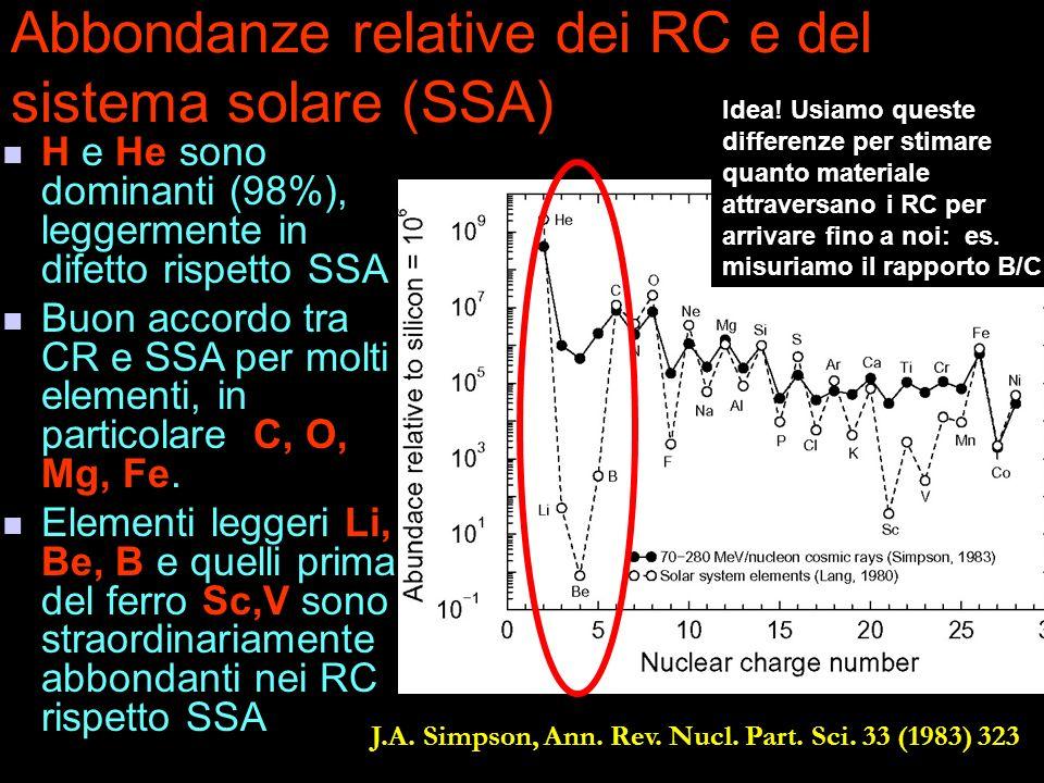 Abbondanze relative dei RC e del sistema solare (SSA) J.A. Simpson, Ann. Rev. Nucl. Part. Sci. 33 (1983) 323 H e He sono dominanti (98%), leggermente