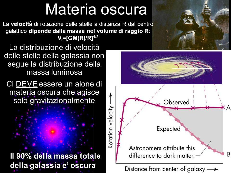 Materia oscura La distribuzione di velocità delle stelle della galassia non segue la distribuzione della massa luminosa Aspettato dalla sola materia l