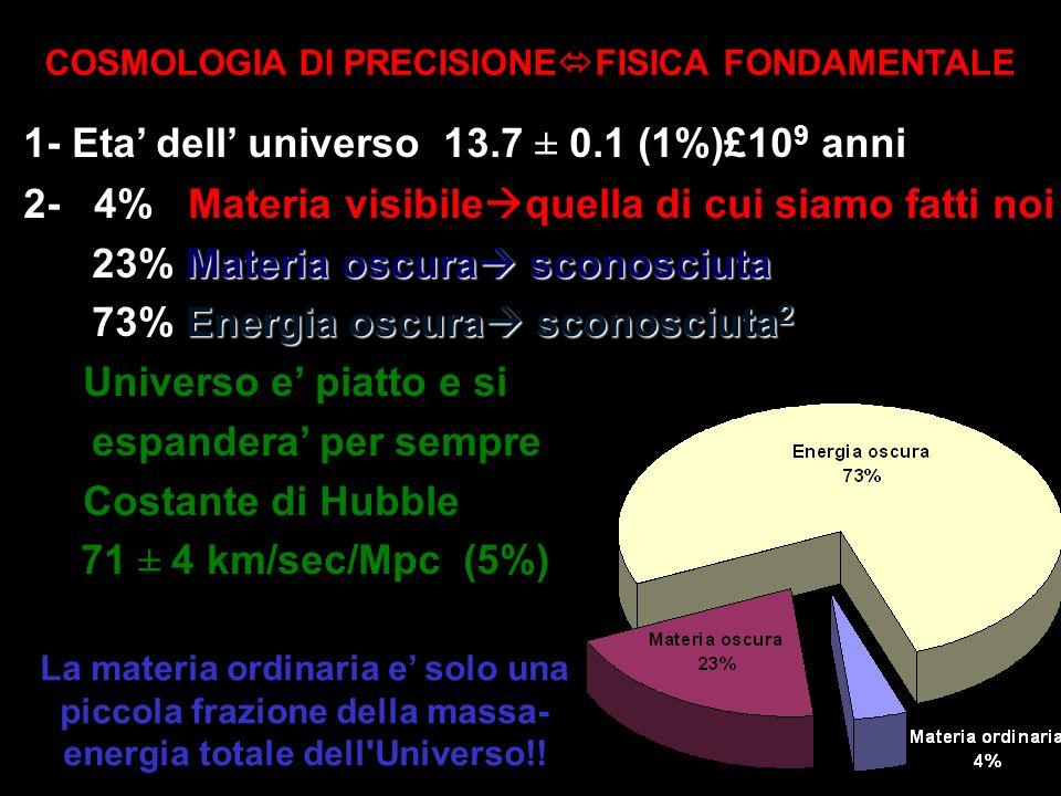 1- Eta dell universo 13.7 ± 0.1 (1%)£10 9 anni 2- 4% Materia visibile quella di cui siamo fatti noi Materia oscura sconosciuta 23% Materia oscura scon