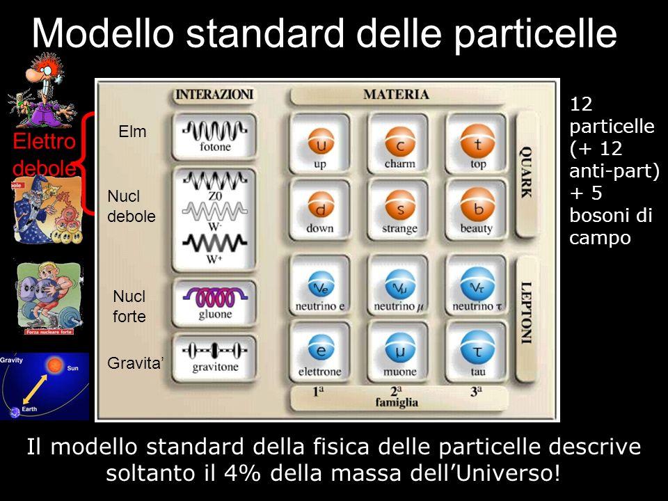 Modello standard delle particelle 12 particelle (+ 12 anti-part) + 5 bosoni di campo Il modello standard della fisica delle particelle descrive soltan