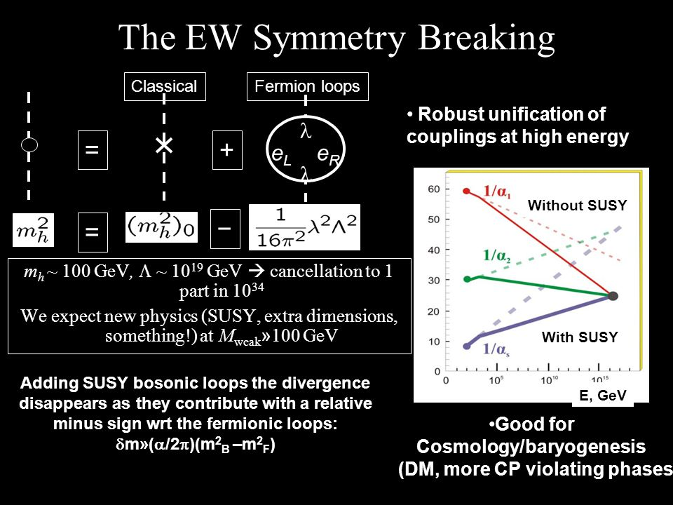 E, GeV With SUSY Without SUSY The EW Symmetry Breaking m h ~ 100 GeV, ~ 10 19 GeV cancellation to 1 part in 10 34 We expect new physics (SUSY, extra d