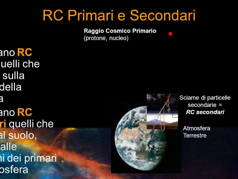 RC Primari e Secondari Raggio Cosmico Primario (protone, nucleo) Sciame di particelle secondarie = RC secondari Atmosfera Terrestre Si chiamano RC pri