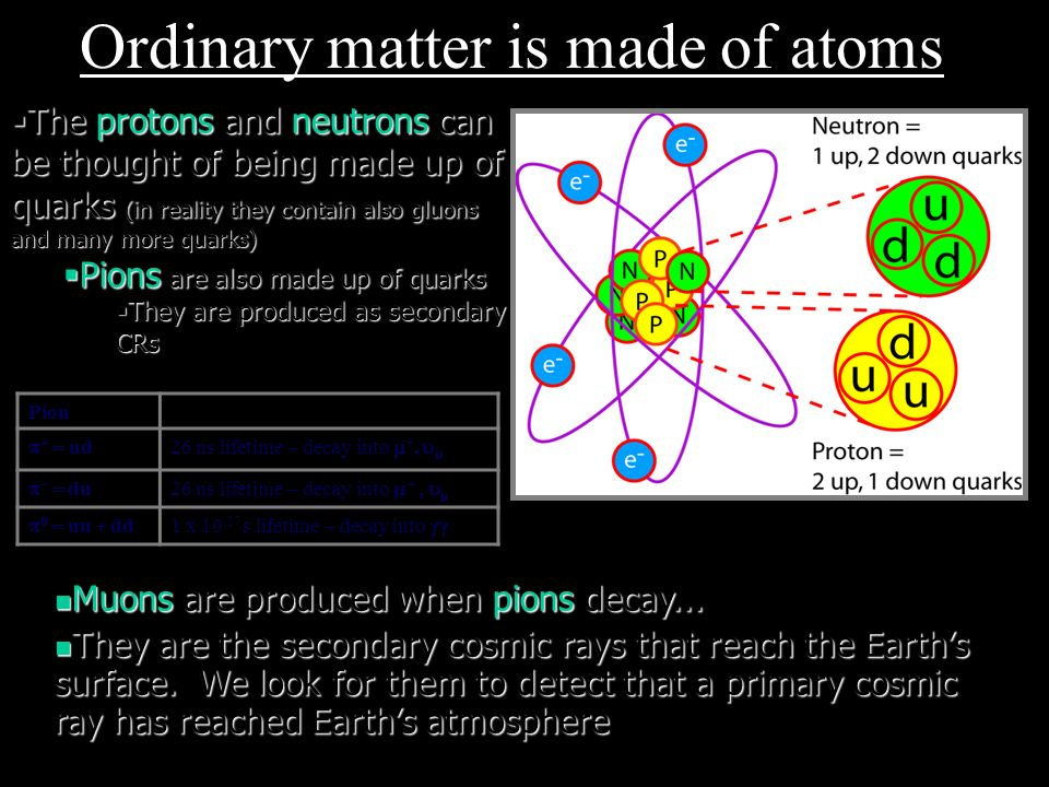 Ordinary matter is made of atoms The protons and neutrons can be thought of being made up of quarks (in reality they contain also gluons and many more