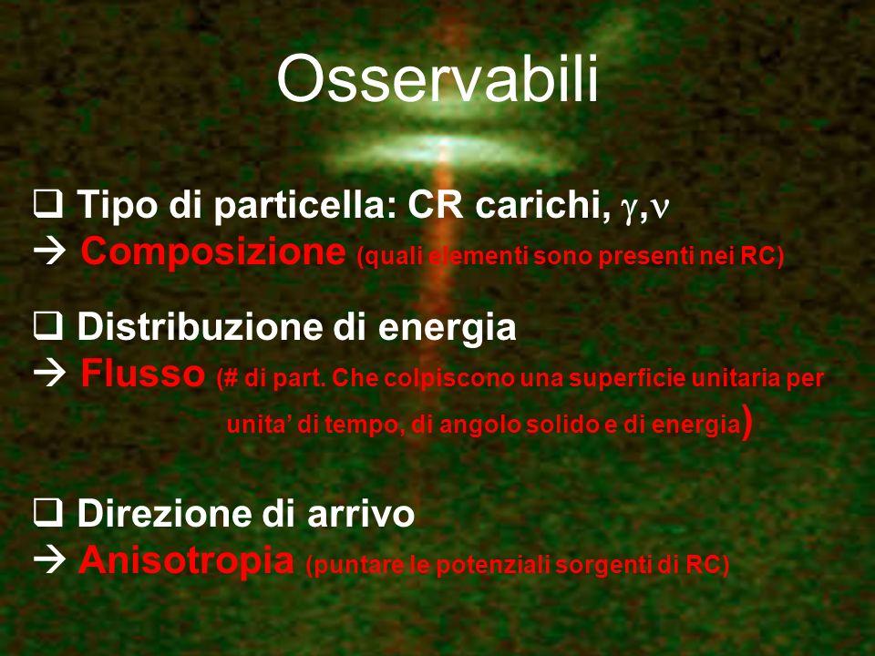 Osservabili Tipo di particella: CR carichi,, Composizione (quali elementi sono presenti nei RC) Distribuzione di energia Flusso (# di part. Che colpis