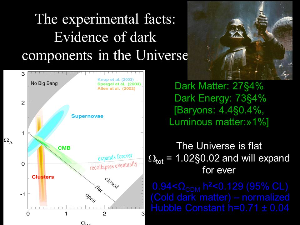 Dark Matter: 27§4% Dark Energy: 73§4% [Baryons: 4.4§0.4%, Luminous matter:»1%] The Universe is flat tot = 1.02§0.02 and will expand for ever The experimental facts: Evidence of dark components in the Universe 0.94<Ω CDM h 2 <0.129 (95% CL) (Cold dark matter) – normalized Hubble Constant h=0.71 ± 0.04
