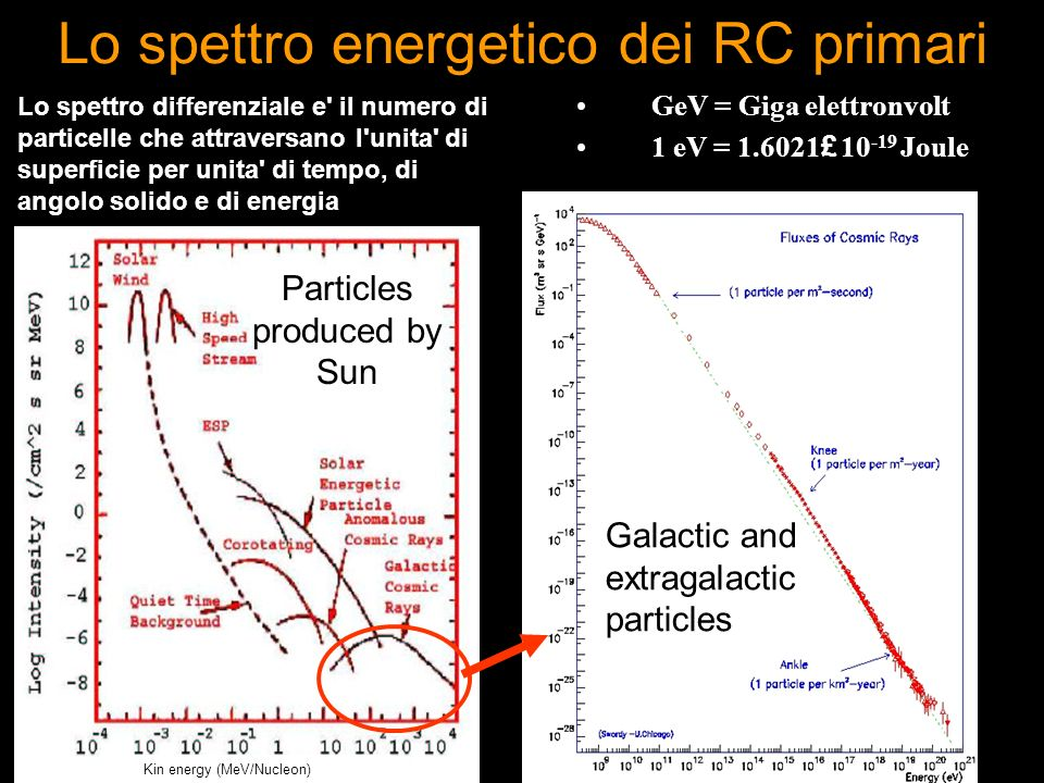 Lo spettro energetico dei RC primari Particles produced by Sun Galactic and extragalactic particles GeV = Giga elettronvolt 1 eV = 1.6021 £ 10 -19 Jou