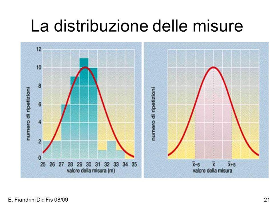 E. Fiandrini Did Fis 08/0921 La distribuzione delle misure