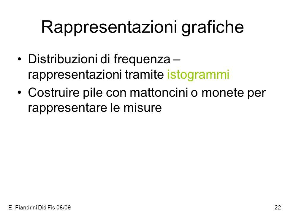E. Fiandrini Did Fis 08/0922 Rappresentazioni grafiche Distribuzioni di frequenza – rappresentazioni tramite istogrammi Costruire pile con mattoncini