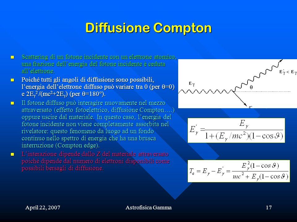April 22, 2007Astrofisica Gamma17 Diffusione Compton Scattering di un fotone incidente con un elettrone atomico, una frazione dellenergia del fotone i