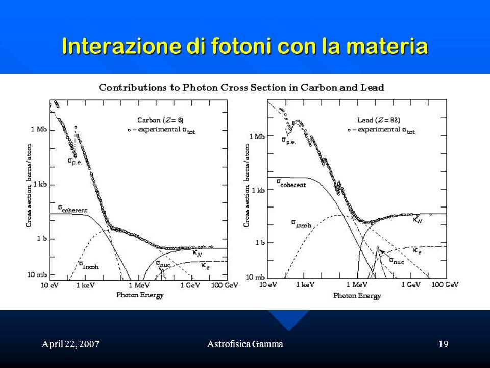 April 22, 2007Astrofisica Gamma19 Interazione di fotoni con la materia