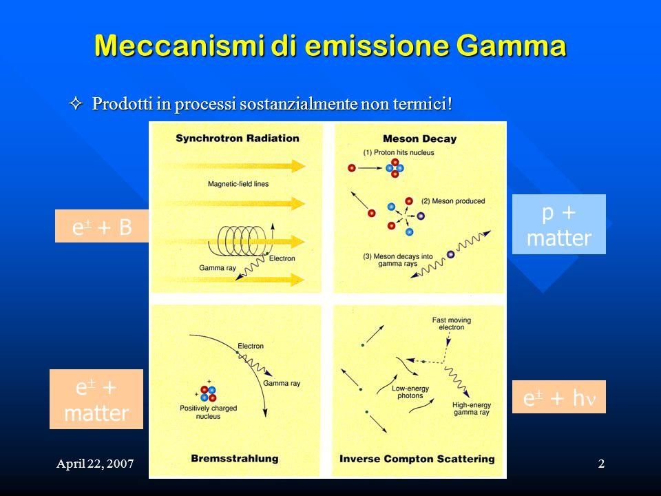 April 22, 2007Astrofisica Gamma2 Meccanismi di emissione Gamma Prodotti in processi sostanzialmente non termici! Prodotti in processi sostanzialmente