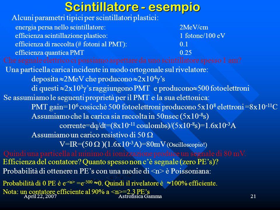 April 22, 2007Astrofisica Gamma21 Scintillatore - esempio Alcuni parametri tipici per scintillatori plastici: energia persa nello scintillatore:2MeV/c