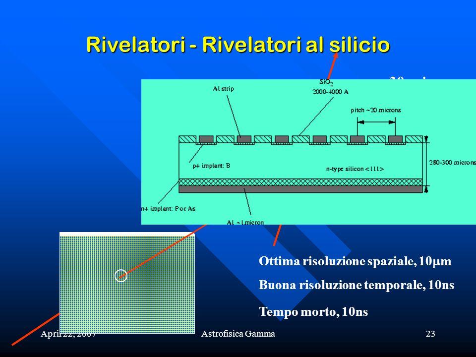 April 22, 2007Astrofisica Gamma23 Rivelatori - Rivelatori al silicio 30 microns Ottima risoluzione spaziale, 10 m Buona risoluzione temporale, 10ns Te