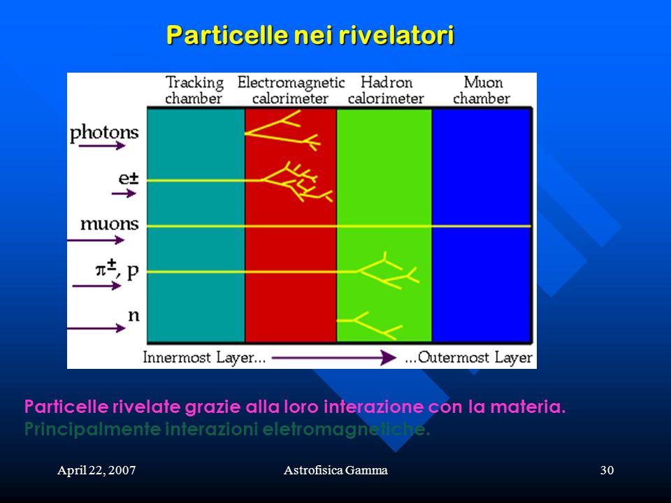 April 22, 2007Astrofisica Gamma30 Particelle nei rivelatori Particelle rivelate grazie alla loro interazione con la materia. Principalmente interazion