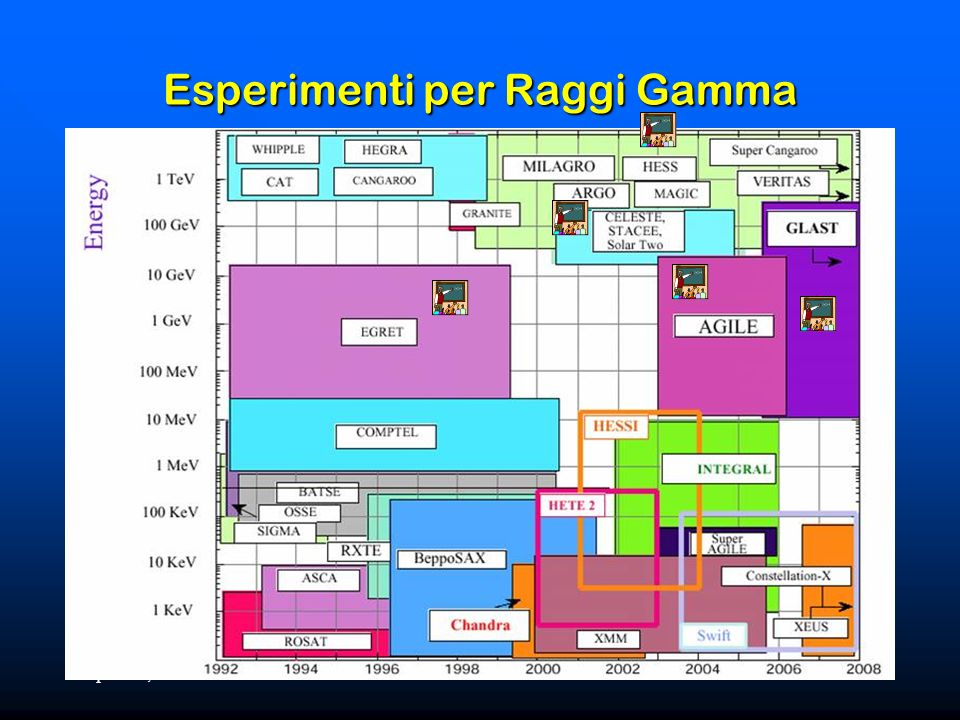 April 22, 2007Astrofisica Gamma5 Esperimenti per Raggi Gamma