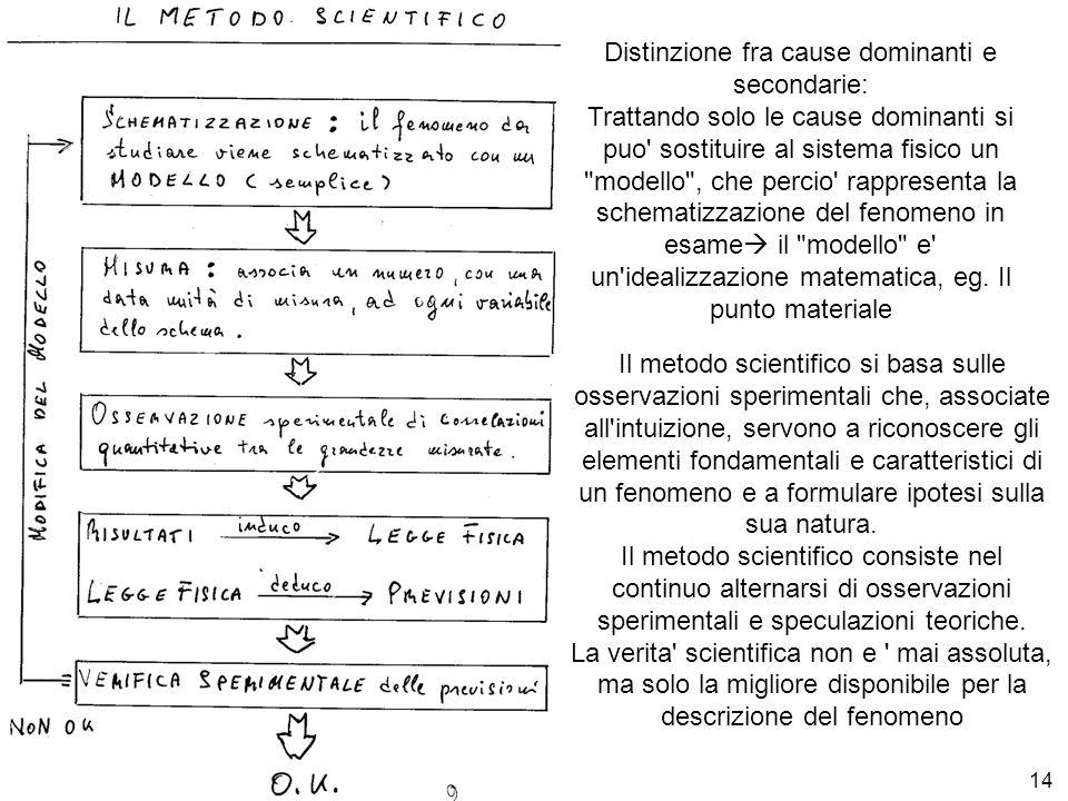 E. Fiandrini Did Fis 08/0914 Distinzione fra cause dominanti e secondarie: Trattando solo le cause dominanti si puo' sostituire al sistema fisico un