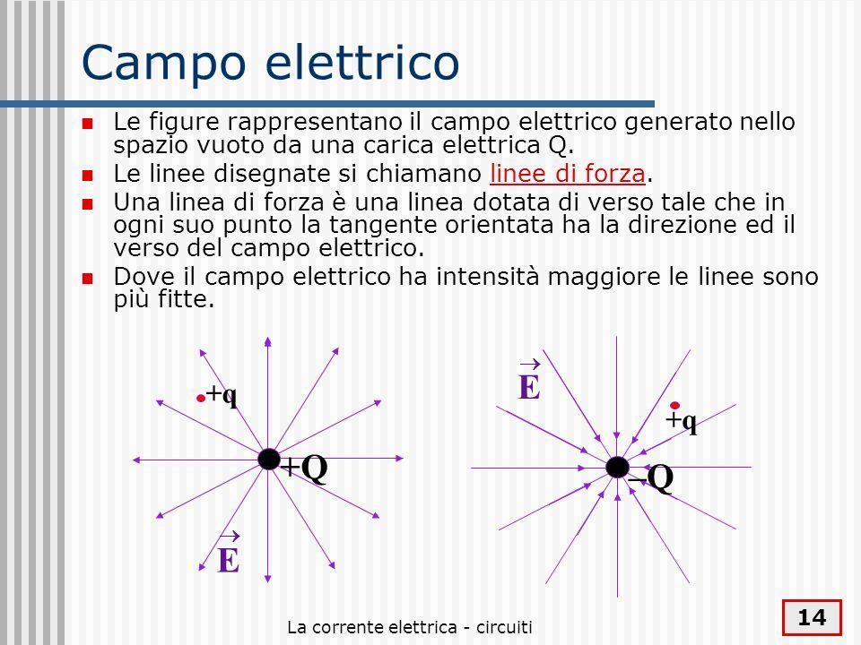 La corrente elettrica - circuiti 14 Campo elettrico Le figure rappresentano il campo elettrico generato nello spazio vuoto da una carica elettrica Q.