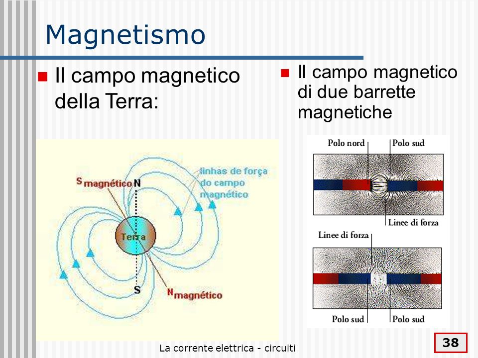 La corrente elettrica - circuiti 38 Magnetismo Il campo magnetico di due barrette magnetiche Il campo magnetico della Terra: