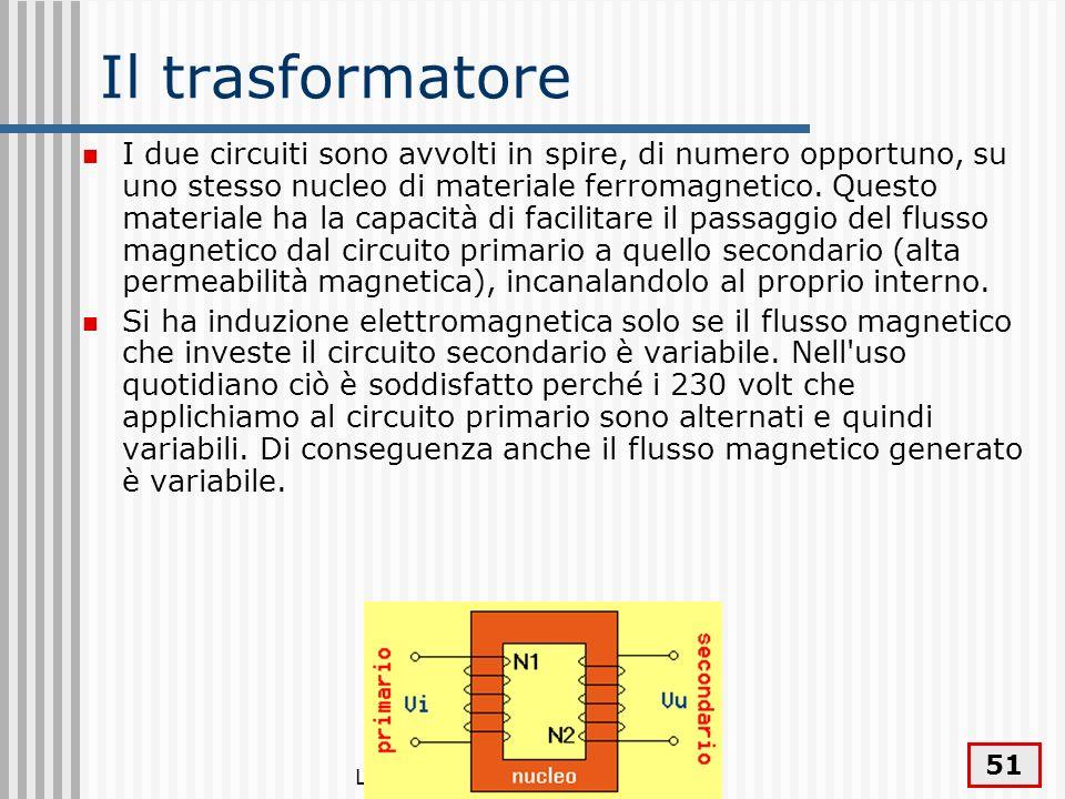 La corrente elettrica - circuiti 51 Il trasformatore I due circuiti sono avvolti in spire, di numero opportuno, su uno stesso nucleo di materiale ferr