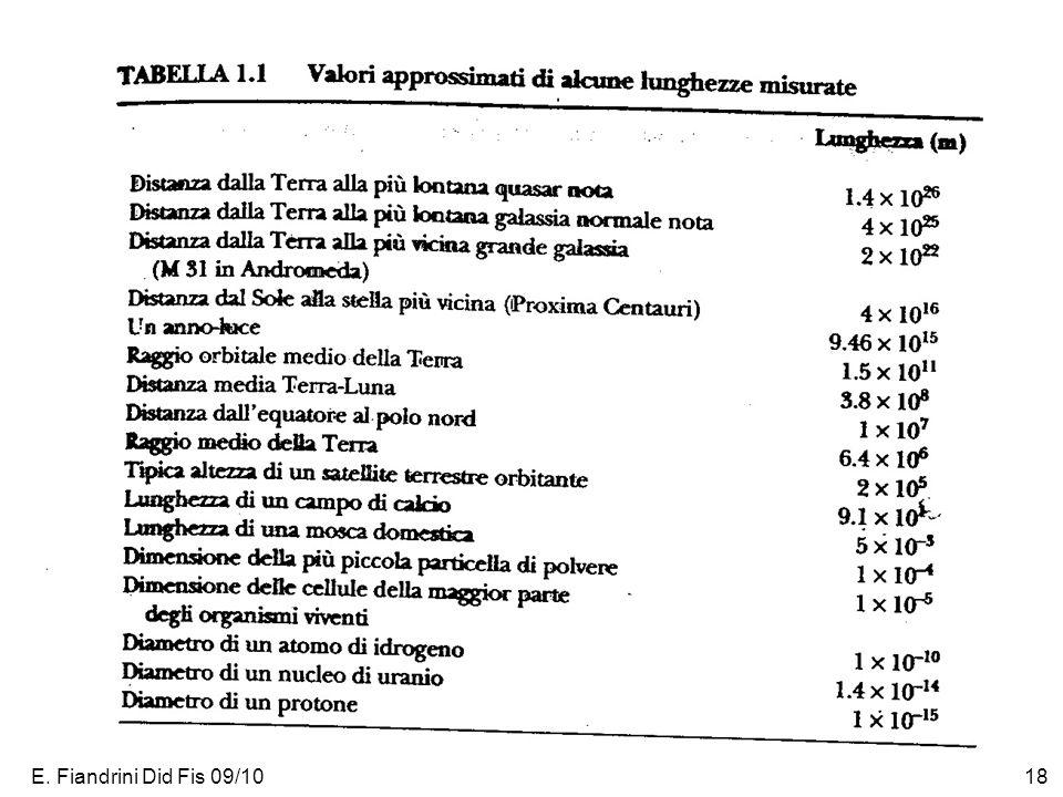 E. Fiandrini Did Fis 09/1019
