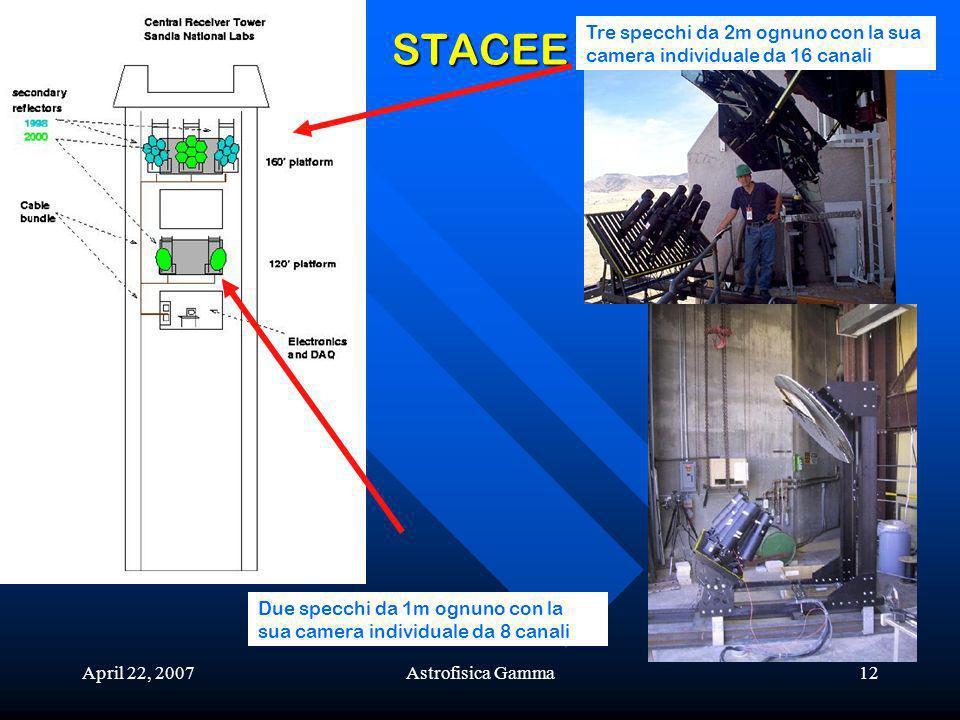 April 22, 2007Astrofisica Gamma12 STACEE Tre specchi da 2m ognuno con la sua camera individuale da 16 canali Due specchi da 1m ognuno con la sua camera individuale da 8 canali