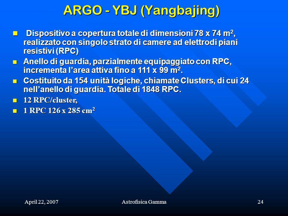 April 22, 2007Astrofisica Gamma24 ARGO - YBJ (Yangbajing) Dispositivo a copertura totale di dimensioni 78 x 74 m 2, realizzato con singolo strato di camere ad elettrodi piani resistivi (RPC) Dispositivo a copertura totale di dimensioni 78 x 74 m 2, realizzato con singolo strato di camere ad elettrodi piani resistivi (RPC) Anello di guardia, parzialmente equipaggiato con RPC, incrementa larea attiva fino a 111 x 99 m 2.