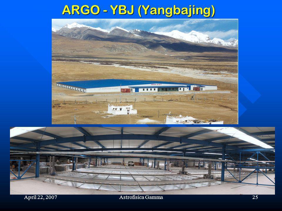April 22, 2007Astrofisica Gamma25 ARGO - YBJ (Yangbajing)