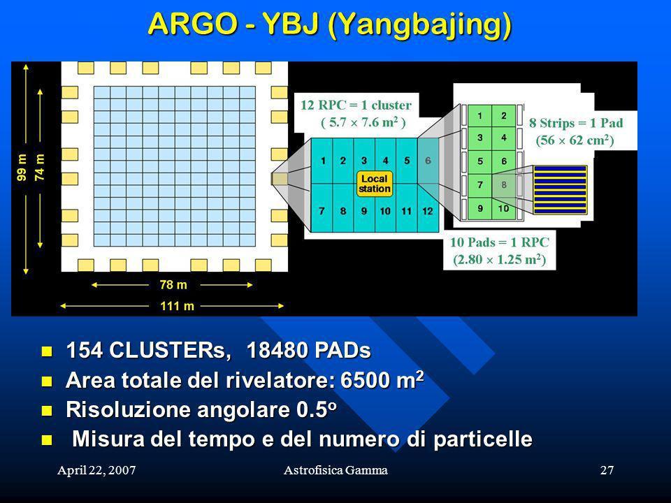 April 22, 2007Astrofisica Gamma27 ARGO - YBJ (Yangbajing) 154 CLUSTERs, 18480 PADs 154 CLUSTERs, 18480 PADs Area totale del rivelatore: 6500 m 2 Area totale del rivelatore: 6500 m 2 Risoluzione angolare 0.5 o Risoluzione angolare 0.5 o Misura del tempo e del numero di particelle Misura del tempo e del numero di particelle