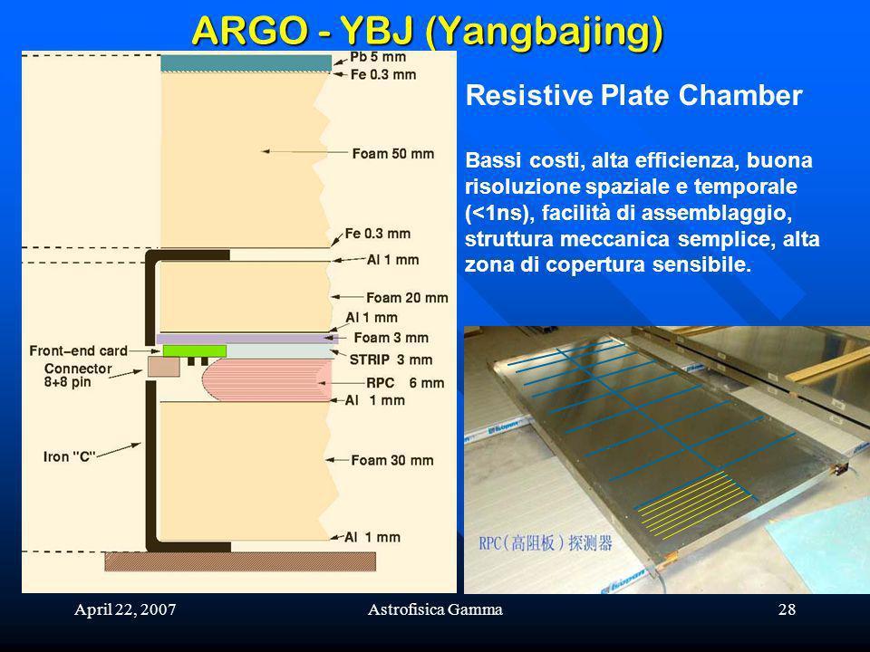 April 22, 2007Astrofisica Gamma28 ARGO - YBJ (Yangbajing) Resistive Plate Chamber Bassi costi, alta efficienza, buona risoluzione spaziale e temporale (<1ns), facilità di assemblaggio, struttura meccanica semplice, alta zona di copertura sensibile.