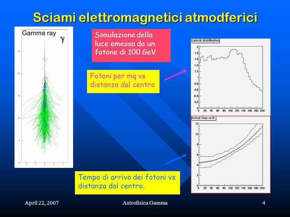 April 22, 2007Astrofisica Gamma4 Sciami elettromagnetici atmodferici Tempo di arrivo dei fotoni vs distanza dal centro. Simulazione della luce emessa
