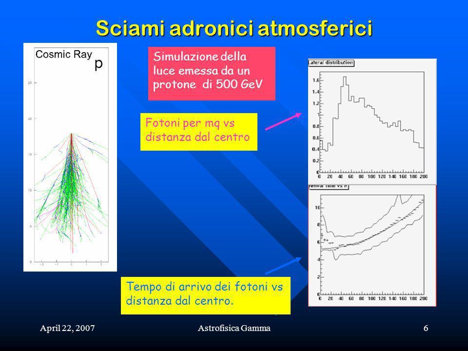 April 22, 2007Astrofisica Gamma6 Sciami adronici atmosferici Simulazione della luce emessa da un protone di 500 GeV Tempo di arrivo dei fotoni vs distanza dal centro.
