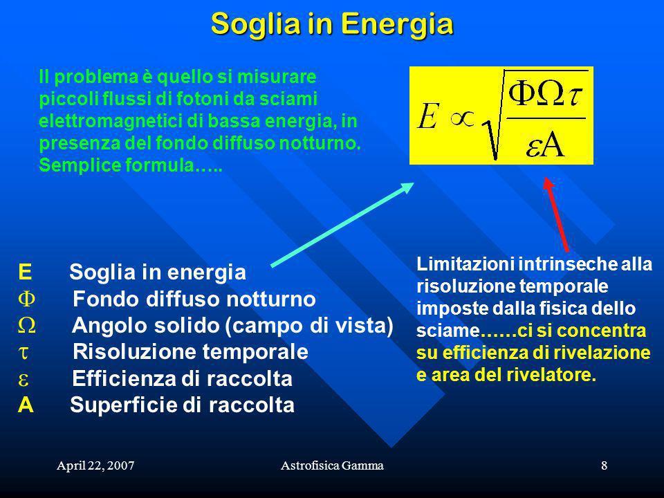 April 22, 2007Astrofisica Gamma8 Soglia in Energia Il problema è quello si misurare piccoli flussi di fotoni da sciami elettromagnetici di bassa energia, in presenza del fondo diffuso notturno.
