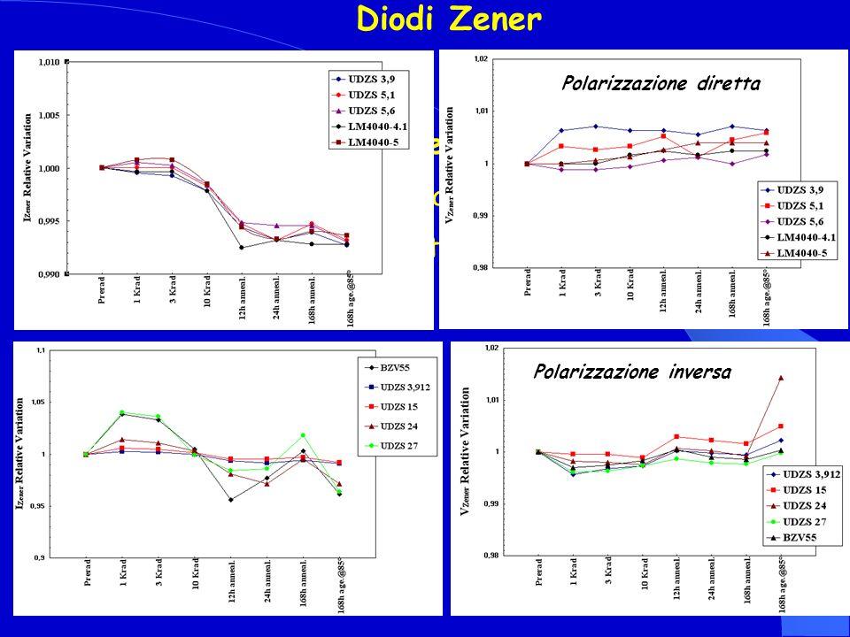 Diodi Zener Conclusioni per i Diodi Zener A Nessun danneggiamento B Tensione molto stabile (inferiore al 2%) Polarizzazione diretta Polarizzazione inv