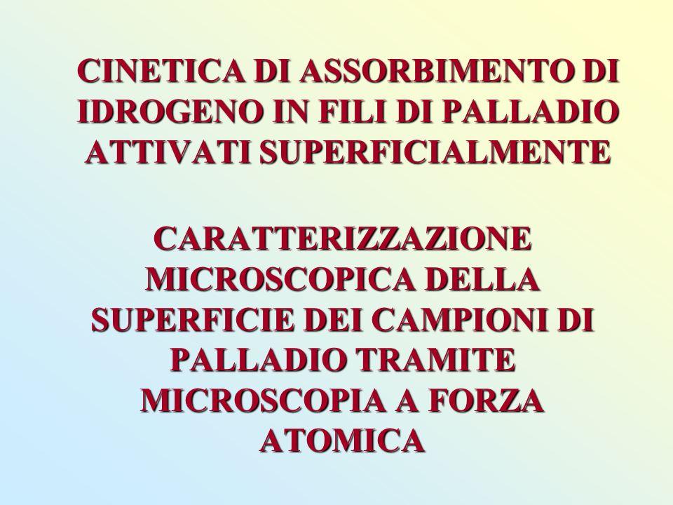 CINETICA DI ASSORBIMENTO DI IDROGENO IN FILI DI PALLADIO ATTIVATI SUPERFICIALMENTE CARATTERIZZAZIONE MICROSCOPICA DELLA SUPERFICIE DEI CAMPIONI DI PALLADIO TRAMITE MICROSCOPIA A FORZA ATOMICA