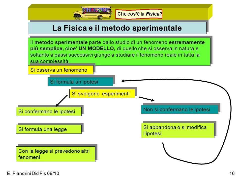 E. Fiandrini Did Fis 09/1016 Che cosè la Fisica? La Fisica e il metodo sperimentale Il metodo sperimentale parte dallo studio di un fenomeno estremame