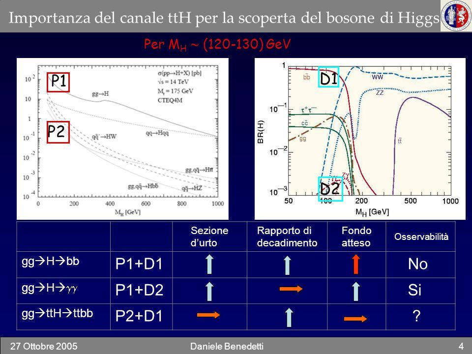 27 Ottobre 2005Daniele Benedetti5 Il canale ttH (pb) ttH (LO) 0.577 ttH(NLO) 0.664 M H = 115, 120, 130 GeV Rapporto di decadimento W qq 67.6% W-> 10.8% H (120 GeV) bb 67.8% Total H->bb, W->qq, W-> 9.9% 1.muone isolato 2.4 b-jet 3.2 jet leggeri 4.energia trasversa mancante 5.possibile jet aggiuntivi da ISR/FSR oggetti nello stato finale: ingredienti chiave: ricostruzione dei jet b-tagging