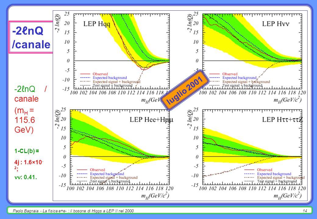Paolo Bagnaia - La fisica e+e- : il bosone di Higgs a LEP II nel 200013 -2nQ /exp (m H = 115.6 GeV) 1-CL(b) = A: 2.3×10 -3 ; D: 0.88 L: 0.25; O: 0.22.
