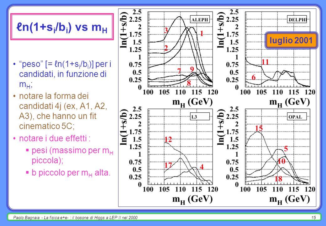 Paolo Bagnaia - La fisica e+e- : il bosone di Higgs a LEP II nel 200014 -2nQ /canale (m H = 115.6 GeV) 1-CL(b) = 4j: 1.6×10 - 2 ; : 0.41.