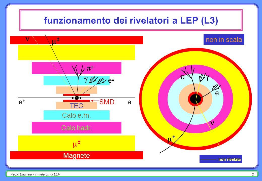 Paolo Bagnaia - i rivelatori di LEP12 TEC – Time Expansion Chamber - 1 raggio esterno 317 mm; due strati (inner 8 fili + outer 54 fili ); 80% CO 2, 20% iC 4 H 10 a 1.2 bar (abs); v drift = 6 m / ns (TEC); Lorentz = 2.3°; z-detector ( = 320 m);