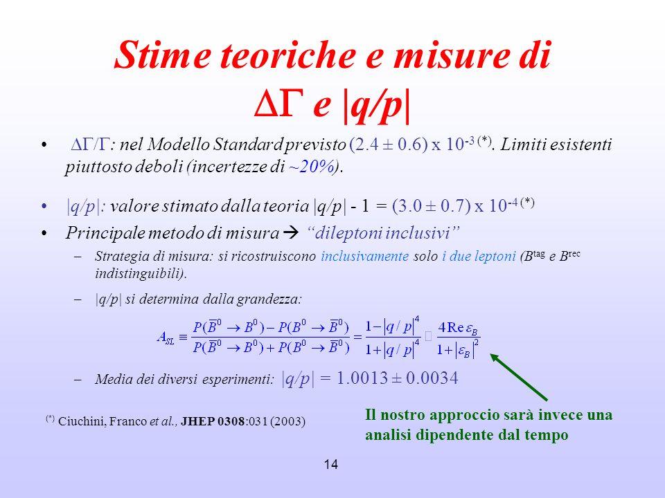 14 Stime teoriche e misure di e |q/p| : nel Modello Standard previsto (2.4 ± 0.6) x 10 -3 (*). Limiti esistenti piuttosto deboli (incertezze di ~20%).