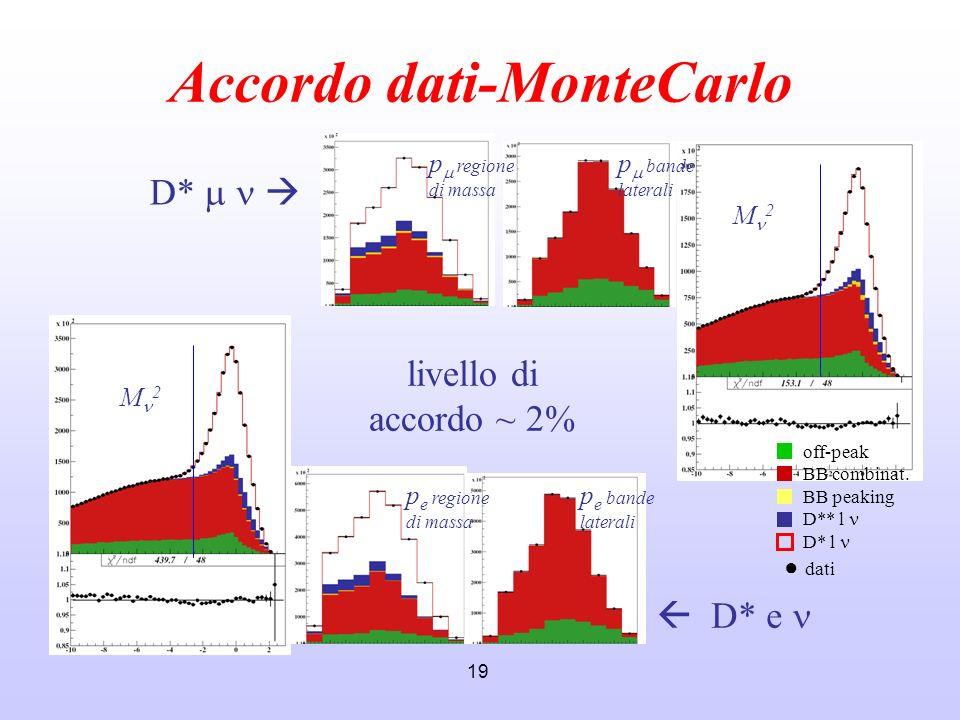 19 Accordo dati-MonteCarlo M 2 p e regione di massa D* D* e livello di accordo ~ 2% off-peak BB combinat. BB peaking D** l D* l dati p bande laterali