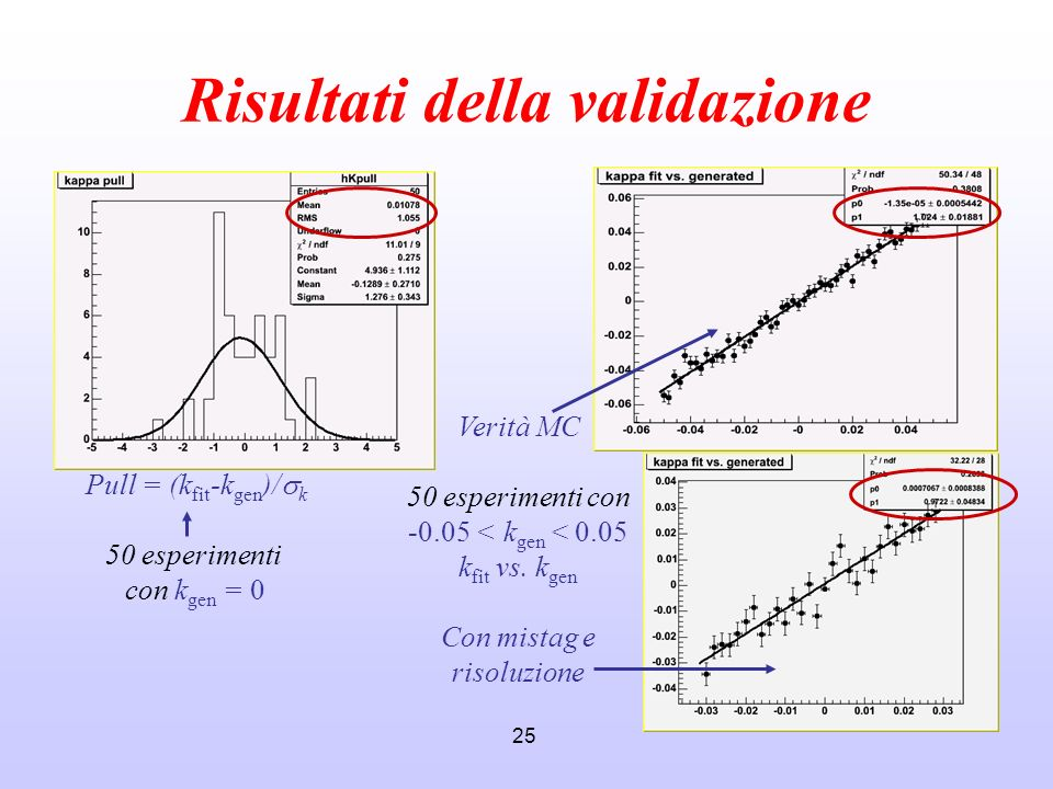 25 Risultati della validazione Pull = (k fit -k gen )/ k 50 esperimenti con k gen = 0 Verità MC 50 esperimenti con -0.05 < k gen < 0.05 k fit vs. k ge