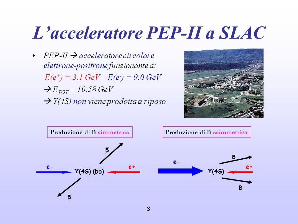 3 Lacceleratore PEP-II a SLAC PEP-II acceleratore circolare elettrone-positrone funzionante a: E(e + ) = 3.1 GeV E(e - ) = 9.0 GeV E TOT = 10.58 GeV Υ
