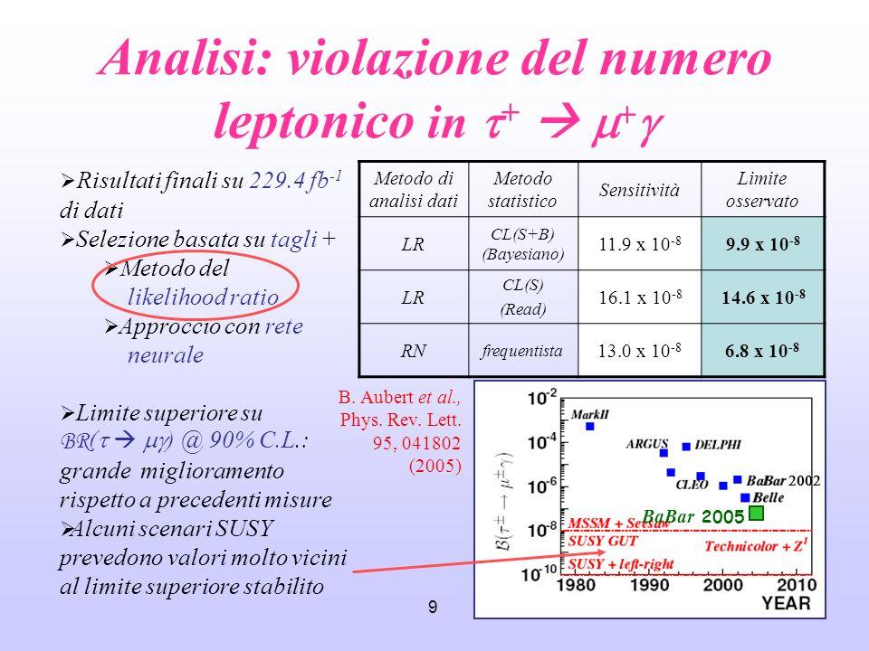 9 Risultati finali su 229.4 fb -1 di dati Selezione basata su tagli + Metodo del likelihood ratio Approccio con rete neurale Limite superiore su BR (