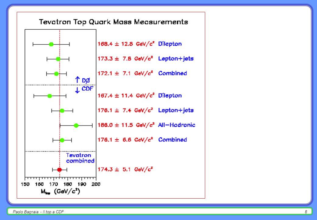 Paolo Bagnaia - Il top a CDF7 m top = 176.1 ± 7.4 GeV ( … altri canali … ) CDF
