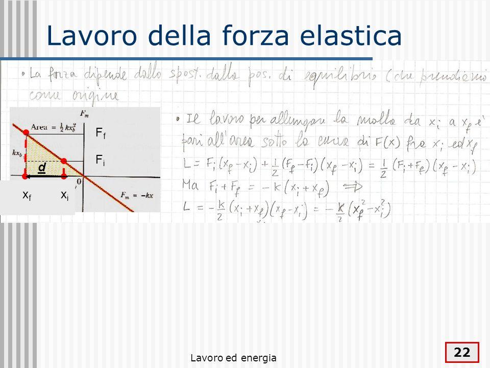 Lavoro ed energia 22 Lavoro della forza elastica xixi xfxf FfFf FiFi d