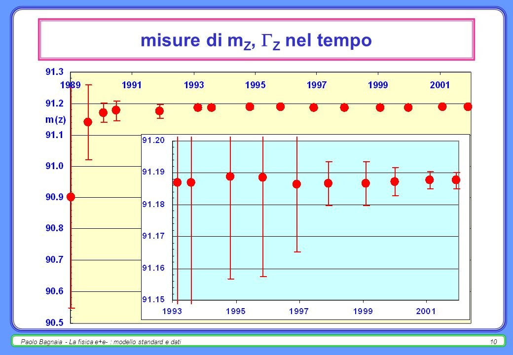 Paolo Bagnaia - La fisica e+e- : modello standard e dati9 Lineshape - risultati del fit - 2 inv / = 5.942.016; [ / ] SM = 1.9912.0012; N = 2.9841.0083.