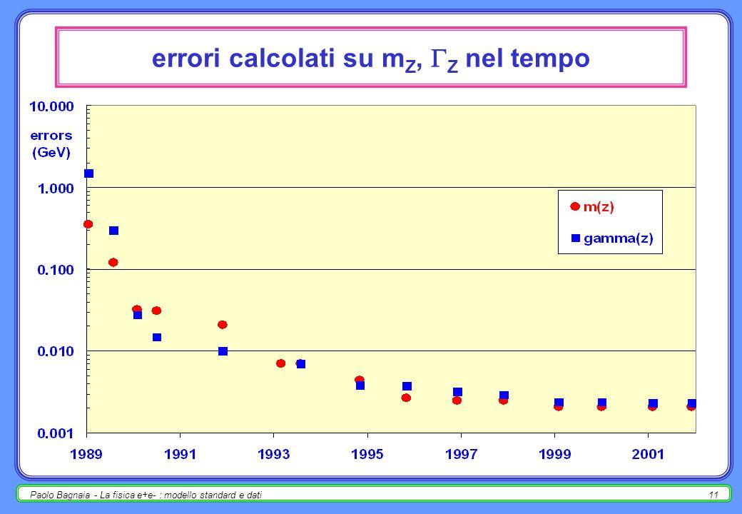 Paolo Bagnaia - La fisica e+e- : modello standard e dati10 misure di m Z, Z nel tempo